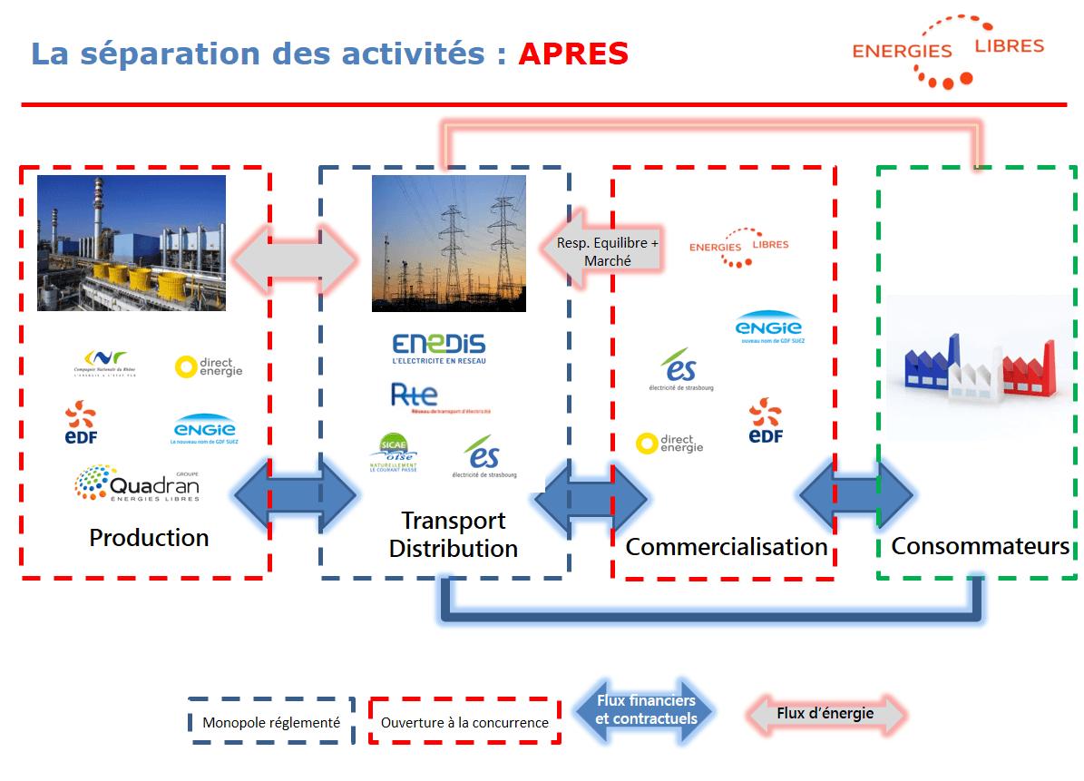 Livre Blanc 1 Primeo Energie France
